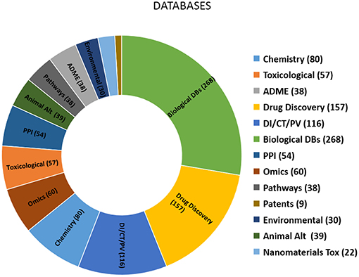 Frontiers | In Silico Toxicology Data Resources to Support Read