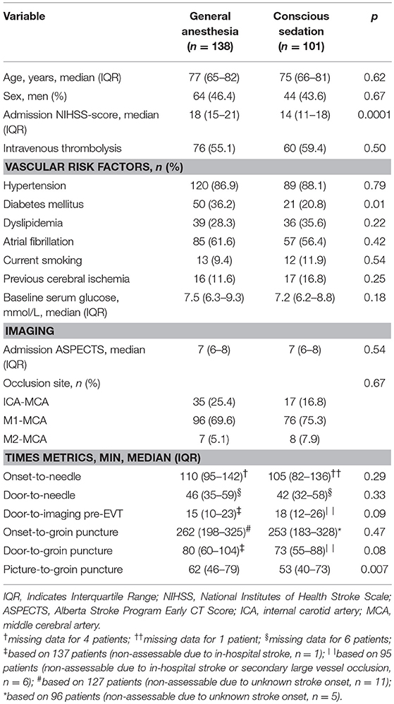 Frontiers | Association of Anesthetic Exposure Time With Clinical