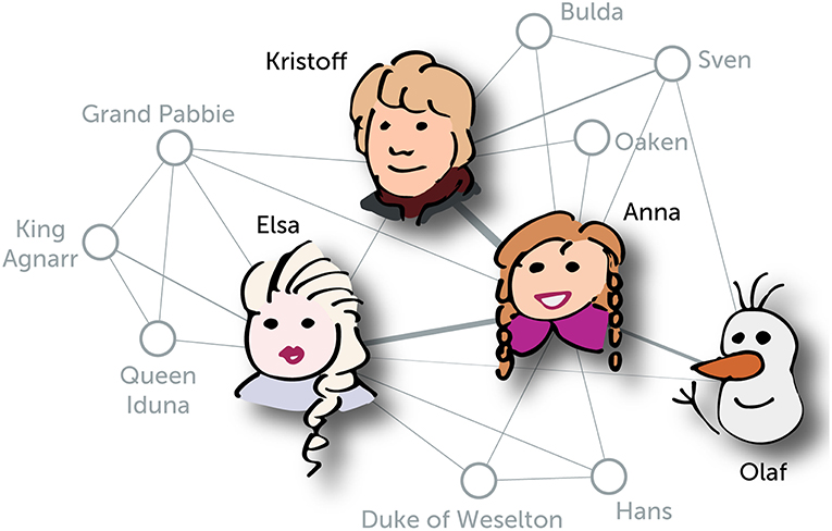 Figure 1 - A network of the main characters of Frozen.