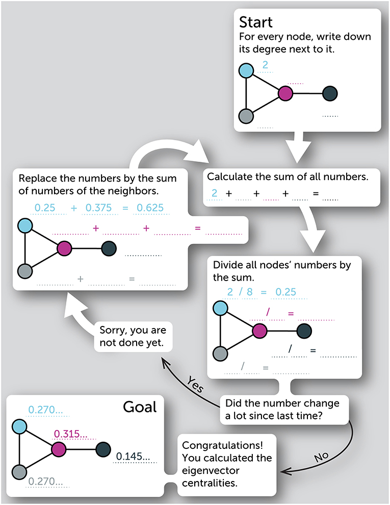 Figure 2 - A step-by-step procedure for calculating the eigenvector centralities of the nodes in a network.