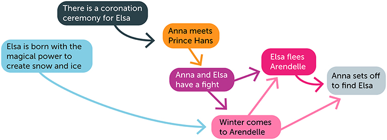 Figure 3 - A simple but incomplete narrative network of events near the beginning of Frozen.