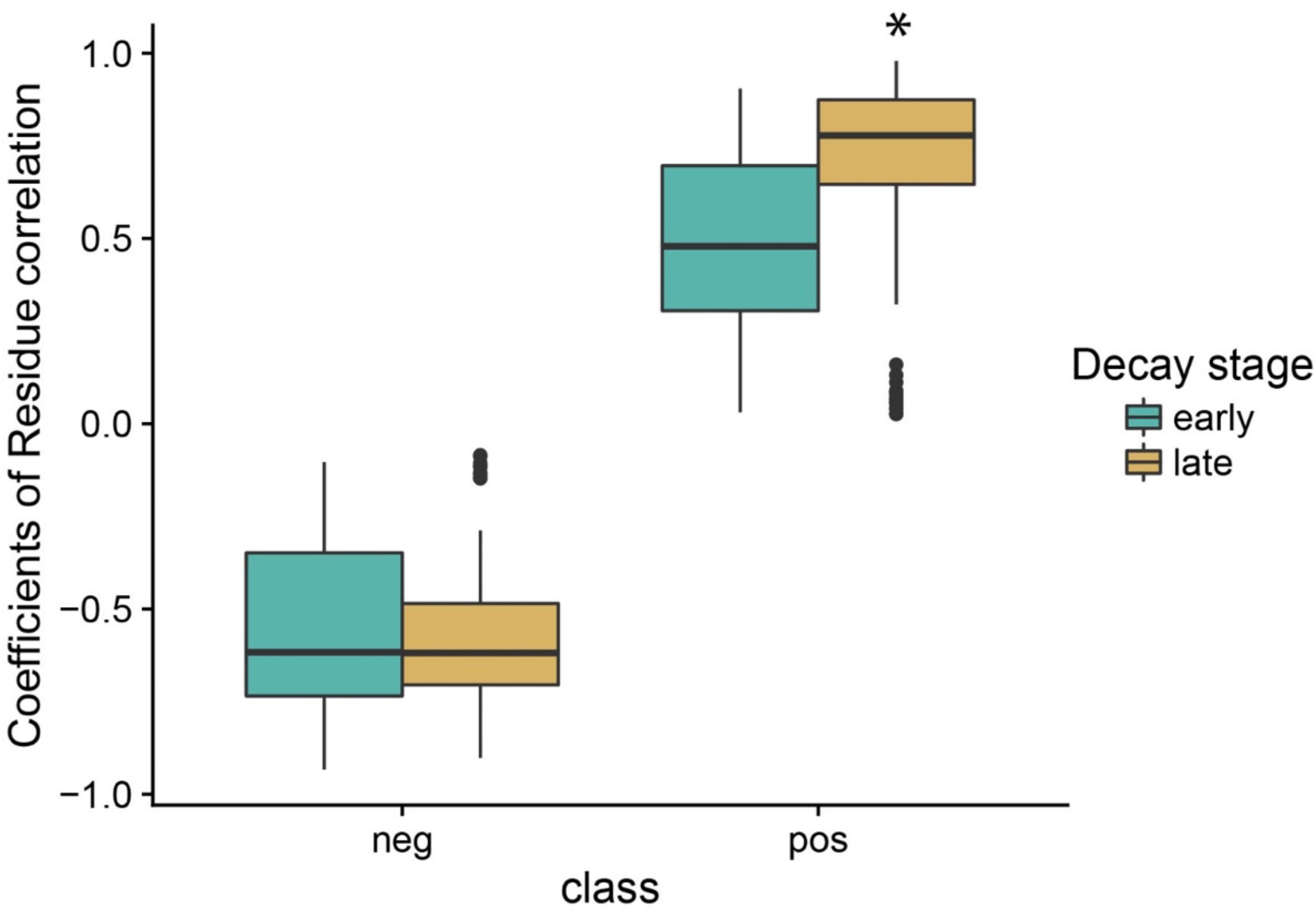 Step 2 Ck Correlation Percentiles