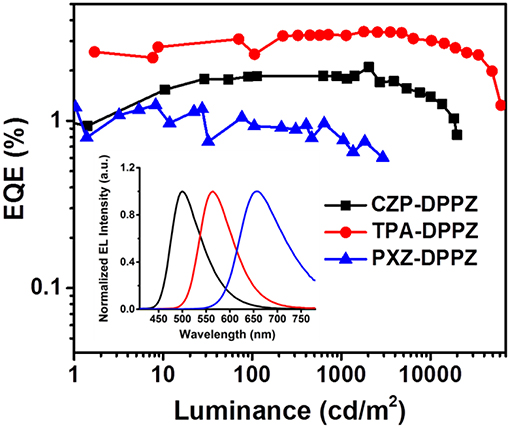 Frontiers | Modulation of Excited State Property Based on Benzo[a, c