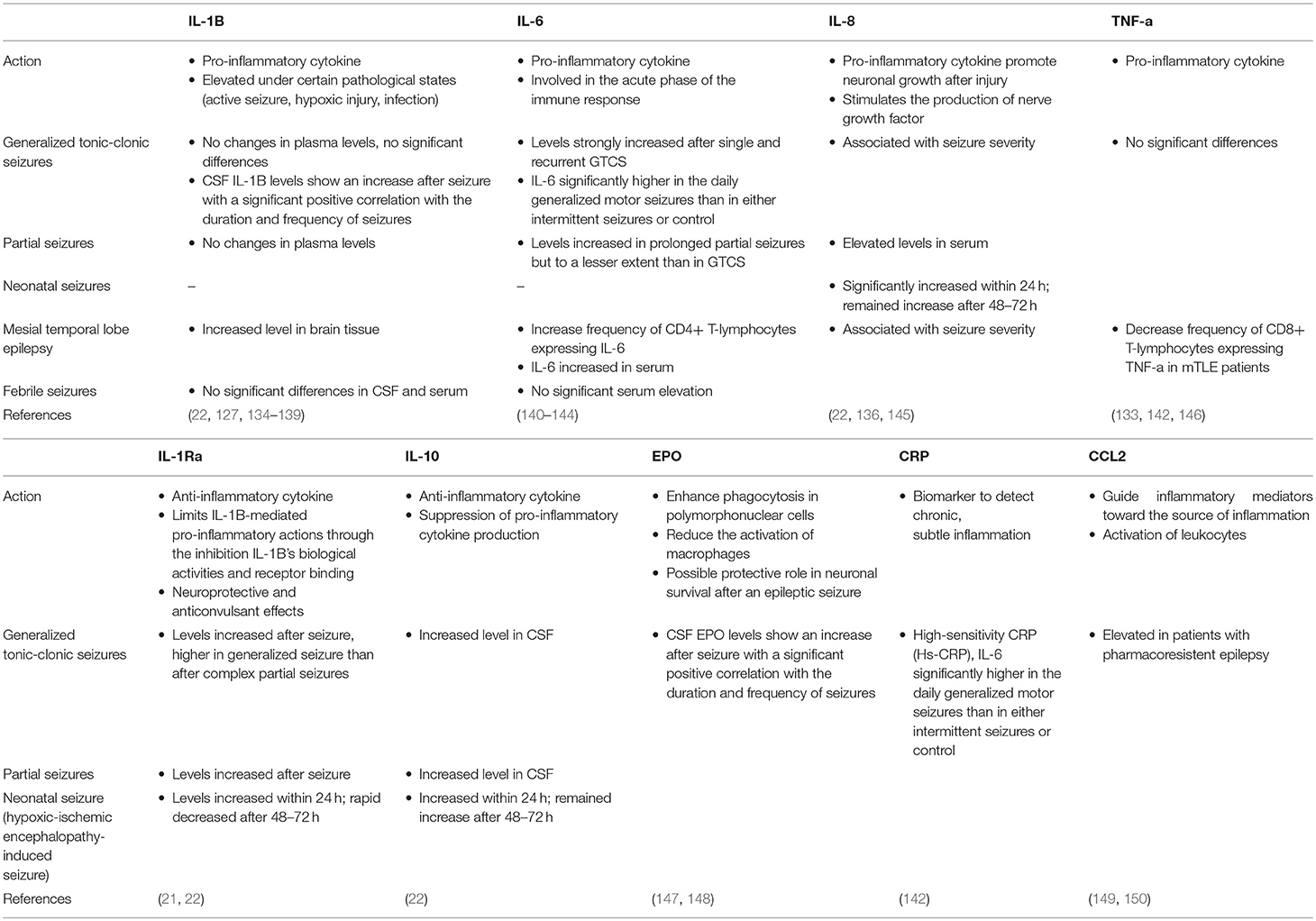Frontiers | Advances in the Potential Biomarkers of Epilepsy