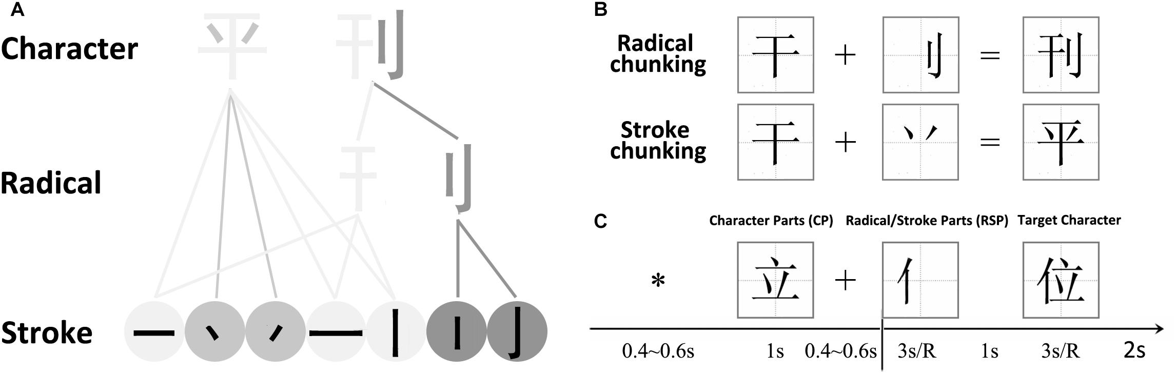 Frontiers | Resolving the Electroencephalographic Correlates
