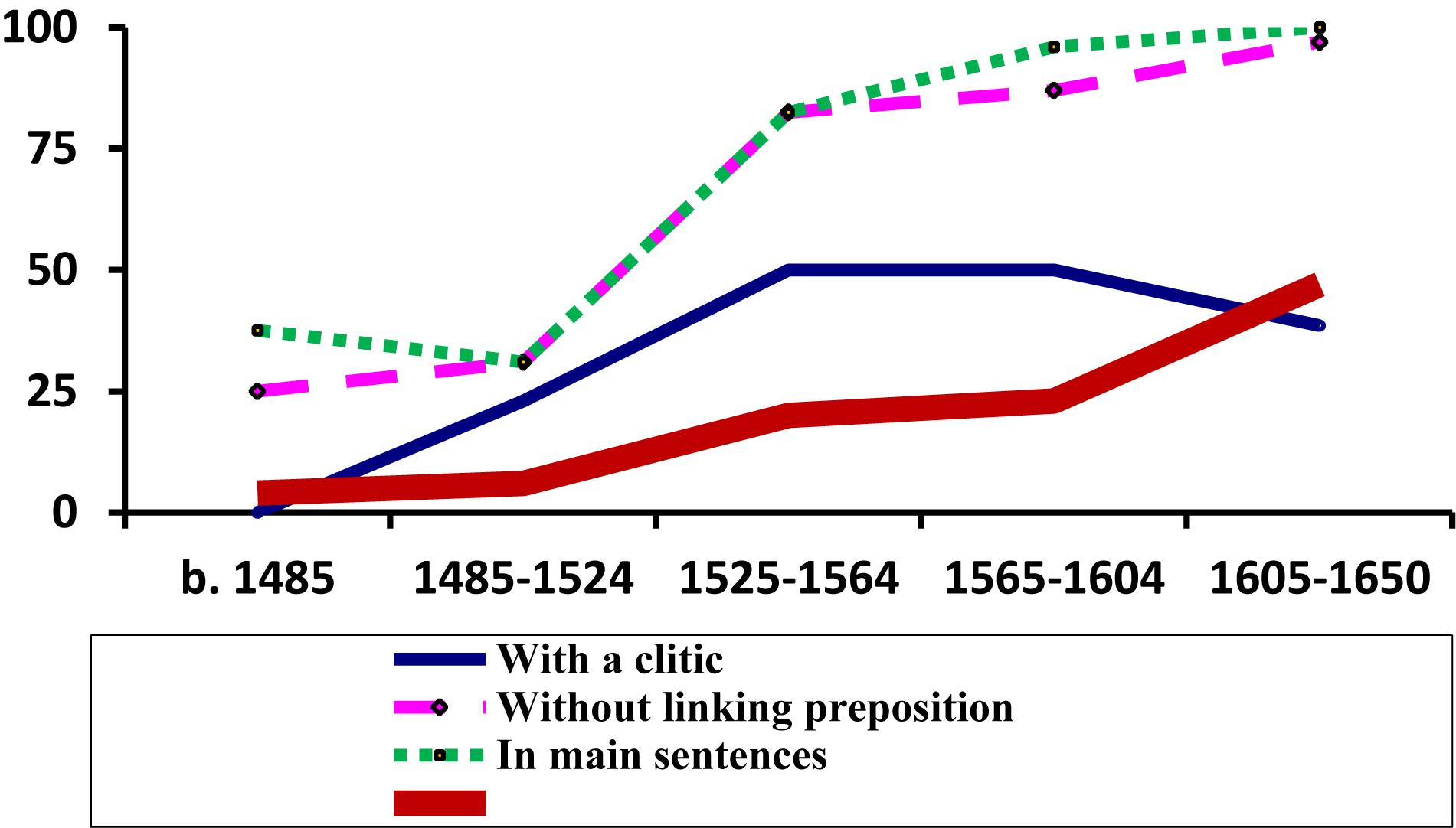 Frontiers Large Corpora And Historical Syntax