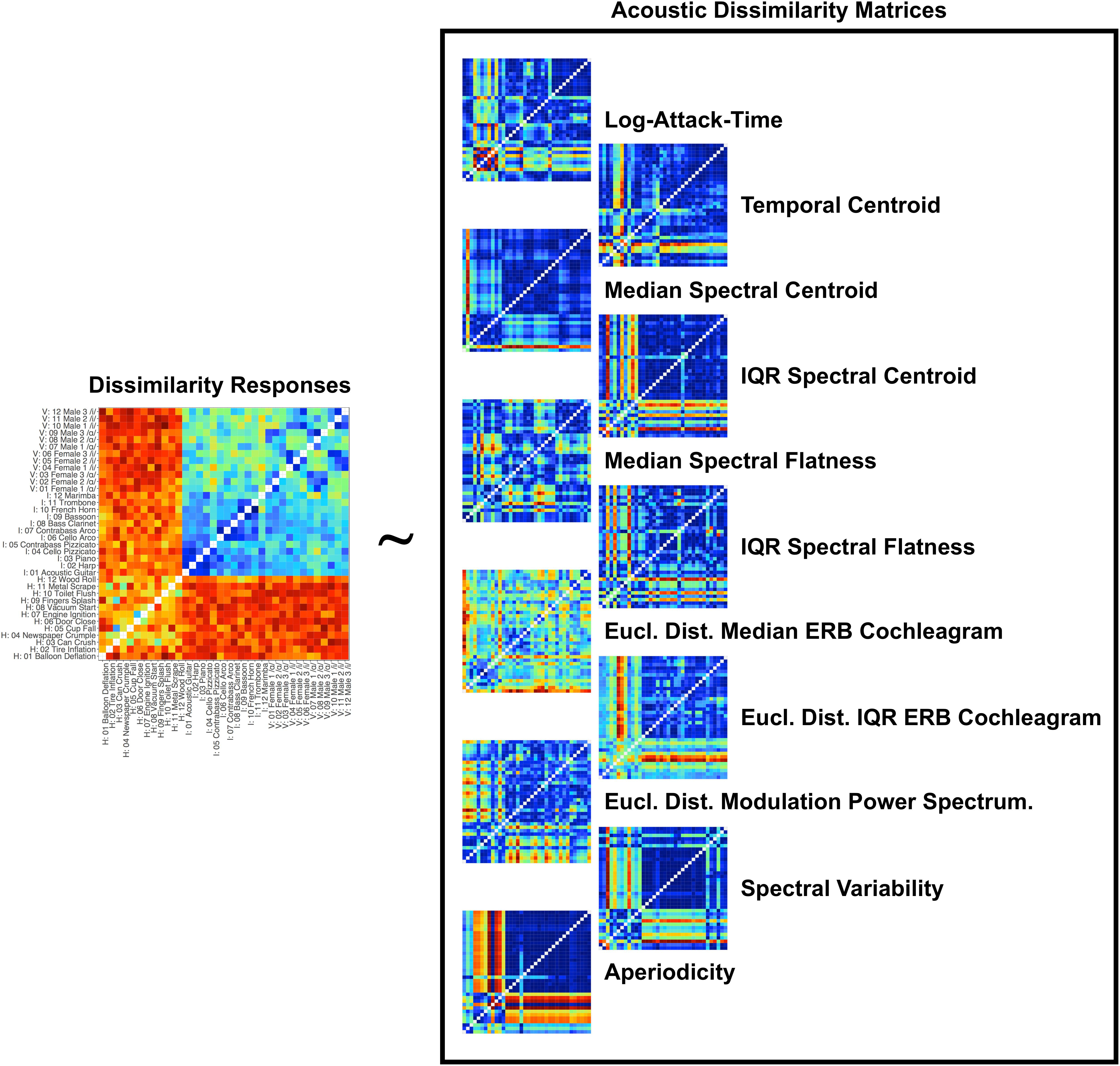 Frontiers   Acoustic Correlates of Auditory Object and Event