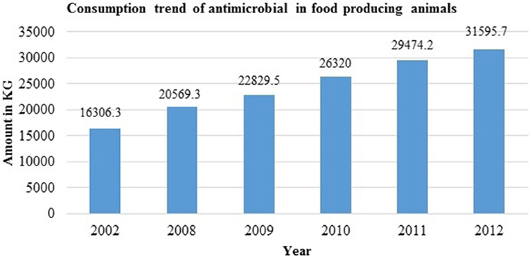 Frontiers | Antimicrobial Resistance in Nepal | Medicine
