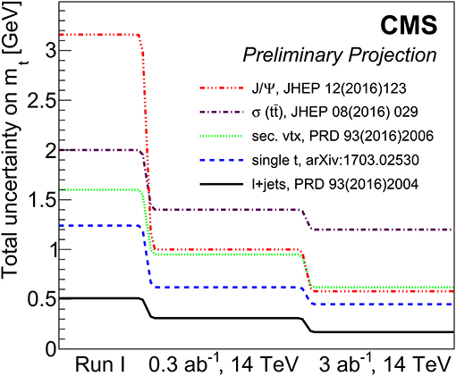 Frontiers | The Top-Quark Mass: Challenges in Definition and
