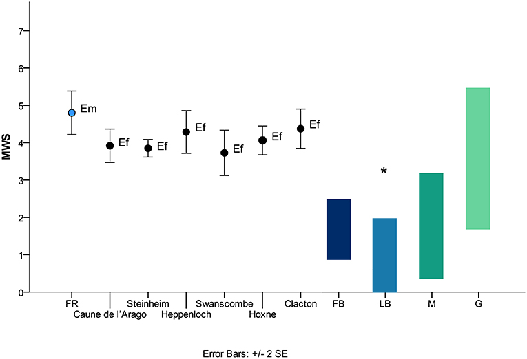 Frontiers   Dietary Adaptations of Early and Middle