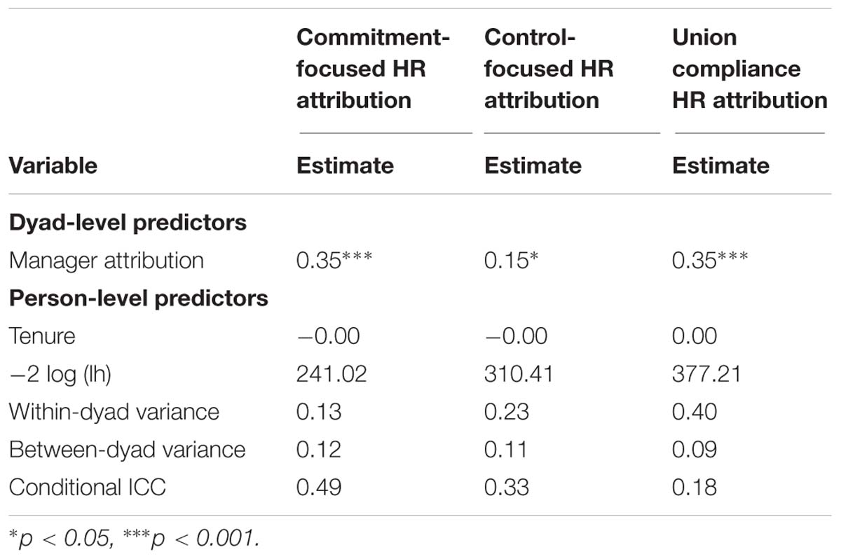Frontiers | An Interpersonal Perspective on HR Attributions