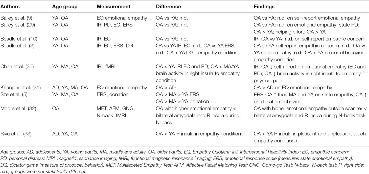 Frontiers | Impact of Aging on Empathy: Review of