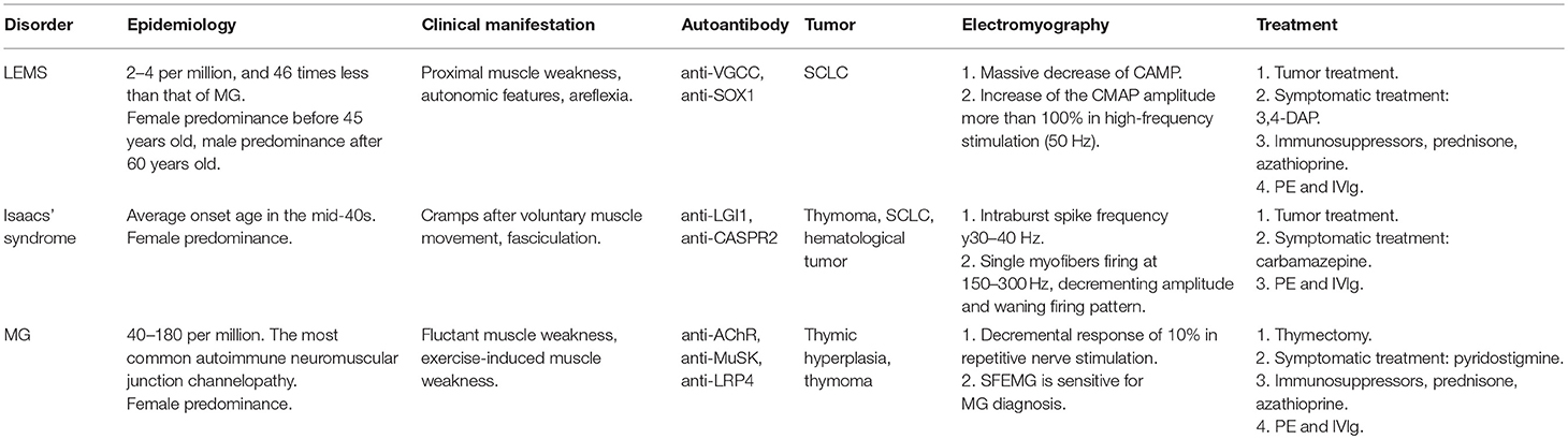 Frontiers | Autoimmune Channelopathies at Neuromuscular