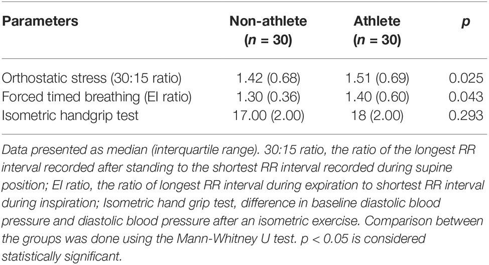 Frontiers   Comparison of Baroreflex Sensitivity and Cardiac
