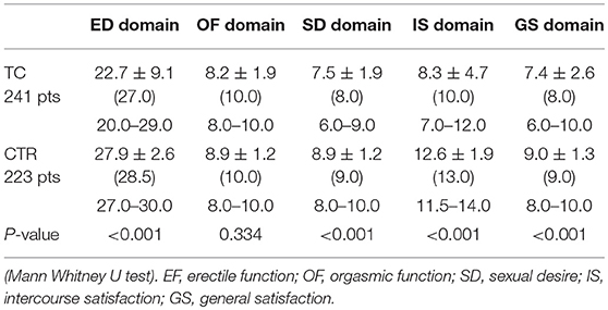 Frontiers | Long-Term Follow Up of the Erectile Function of