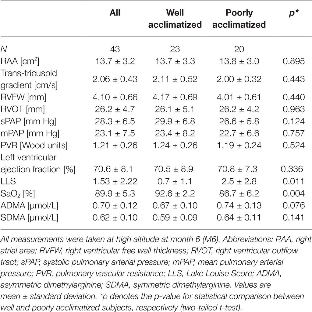 Frontiers | Asymmetric Dimethylarginine at Sea Level Is a Predictive