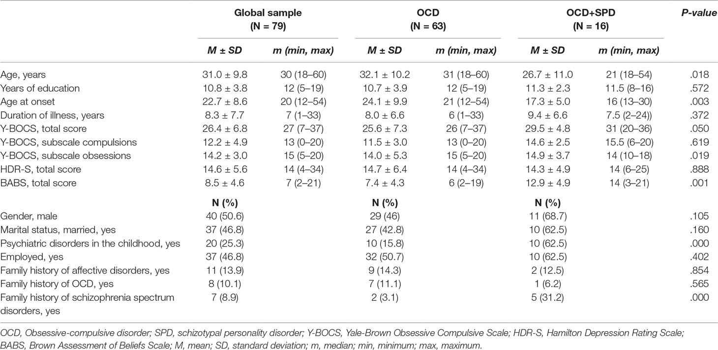 Frontiers   Comorbidity of Obsessive-Compulsive Disorder and