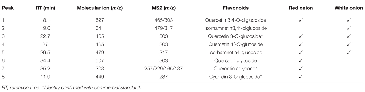 Frontiers | Effect of Quercetin Rich Onion Extracts on