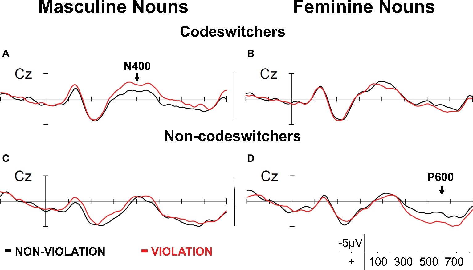 Frontiers | Revisiting Masculine and Feminine Grammatical Gender in