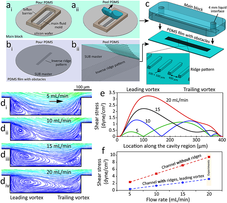 Frontiers | A Microfluidic System for Studying the Effects of
