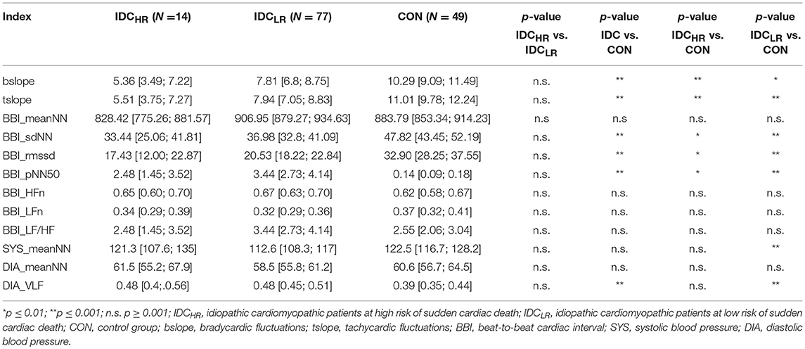 Frontiers | Risk Stratification in Idiopathic Dilated Cardiomyopathy