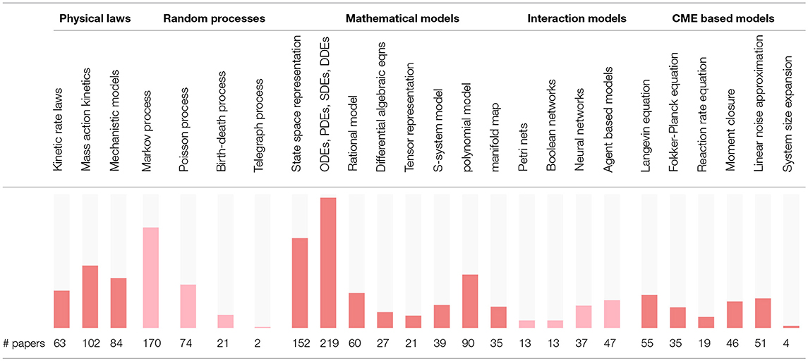Frontiers | Comprehensive Review of Models and Methods for
