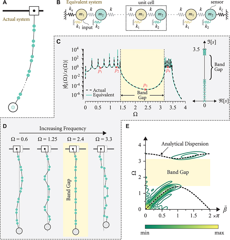 Frontiers | Emergence of Pseudo-Phononic Gaps in Periodically