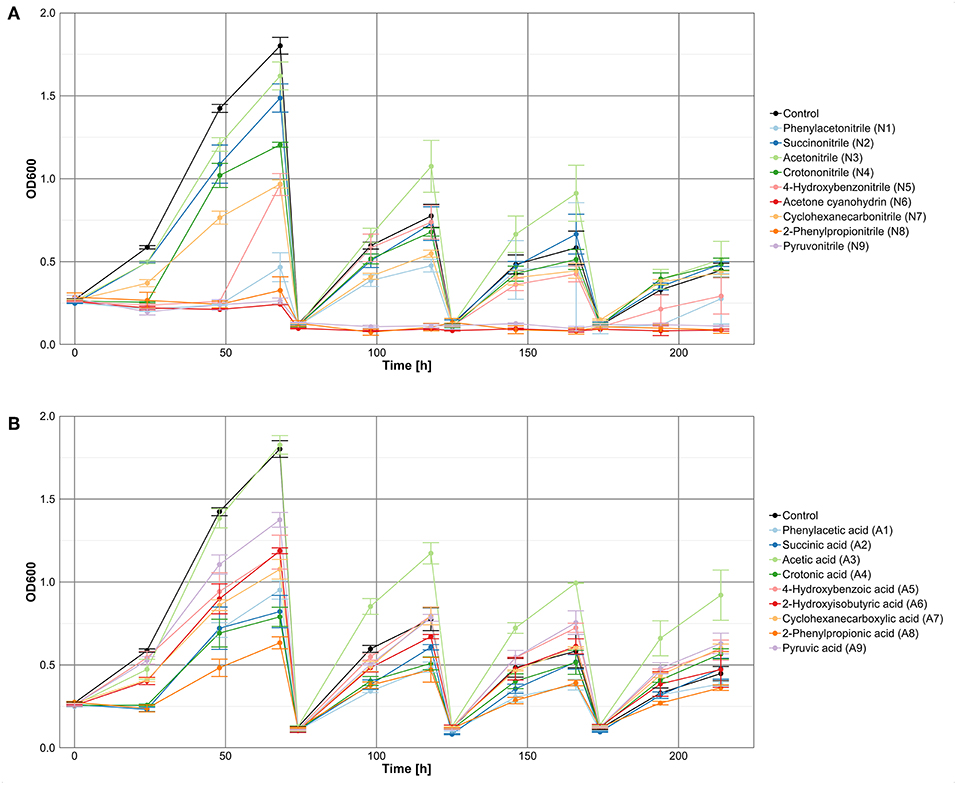 Frontiers | Impact of Nitriles on Bacterial Communities