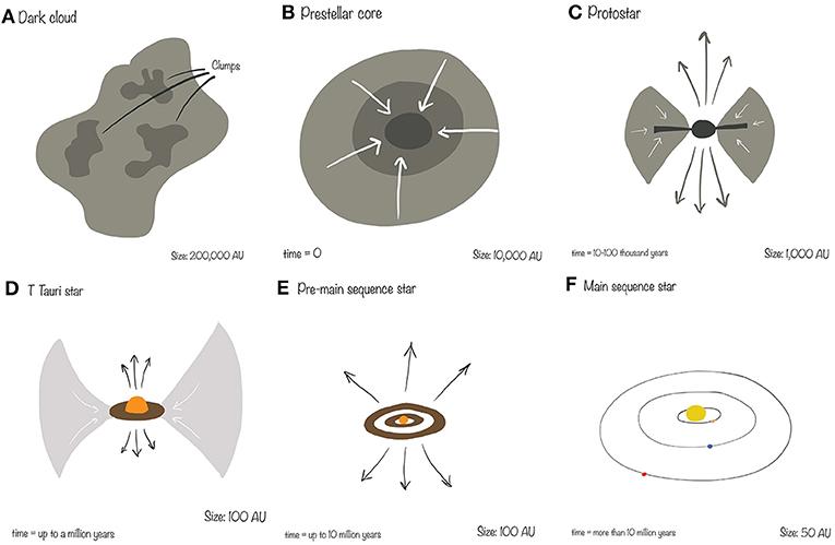 شكل 1 - عملية نشأة النجوم.