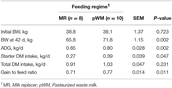 Frontiers | Feeding Pasteurized Waste Milk to Preweaned