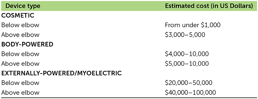 Table 1 - Estimated costs for prosthetic arms in the United States. The prices may vary strongly between different countries.