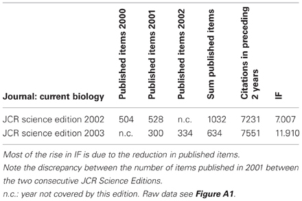 Frontiers | Deep impact: unintended consequences of journal rank