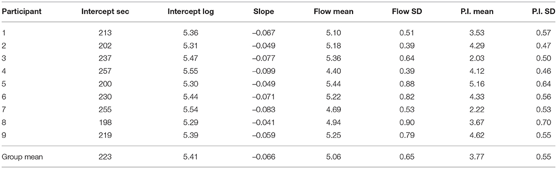 Frontiers   Flow Experiences During Visuomotor Skill