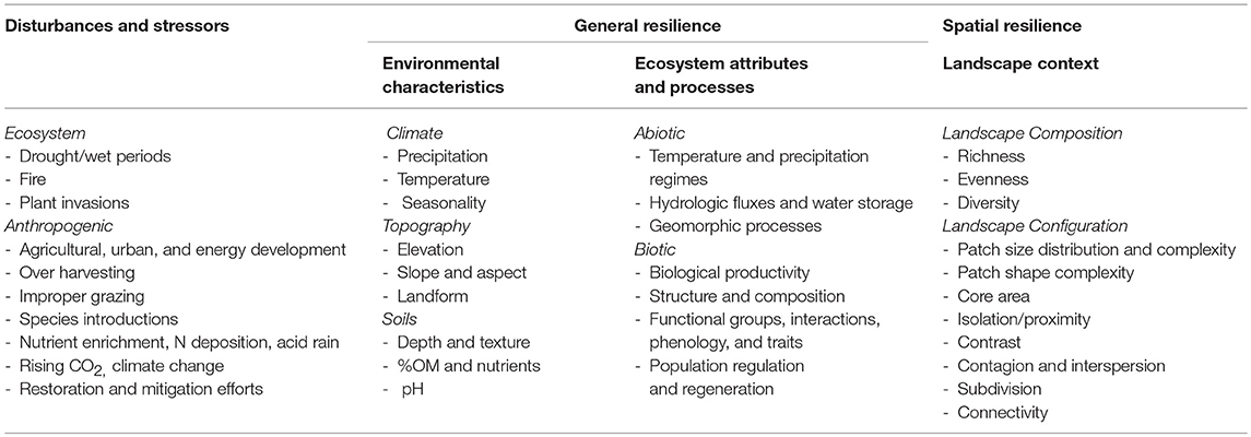 Frontiers | Operationalizing Ecological Resilience Concepts