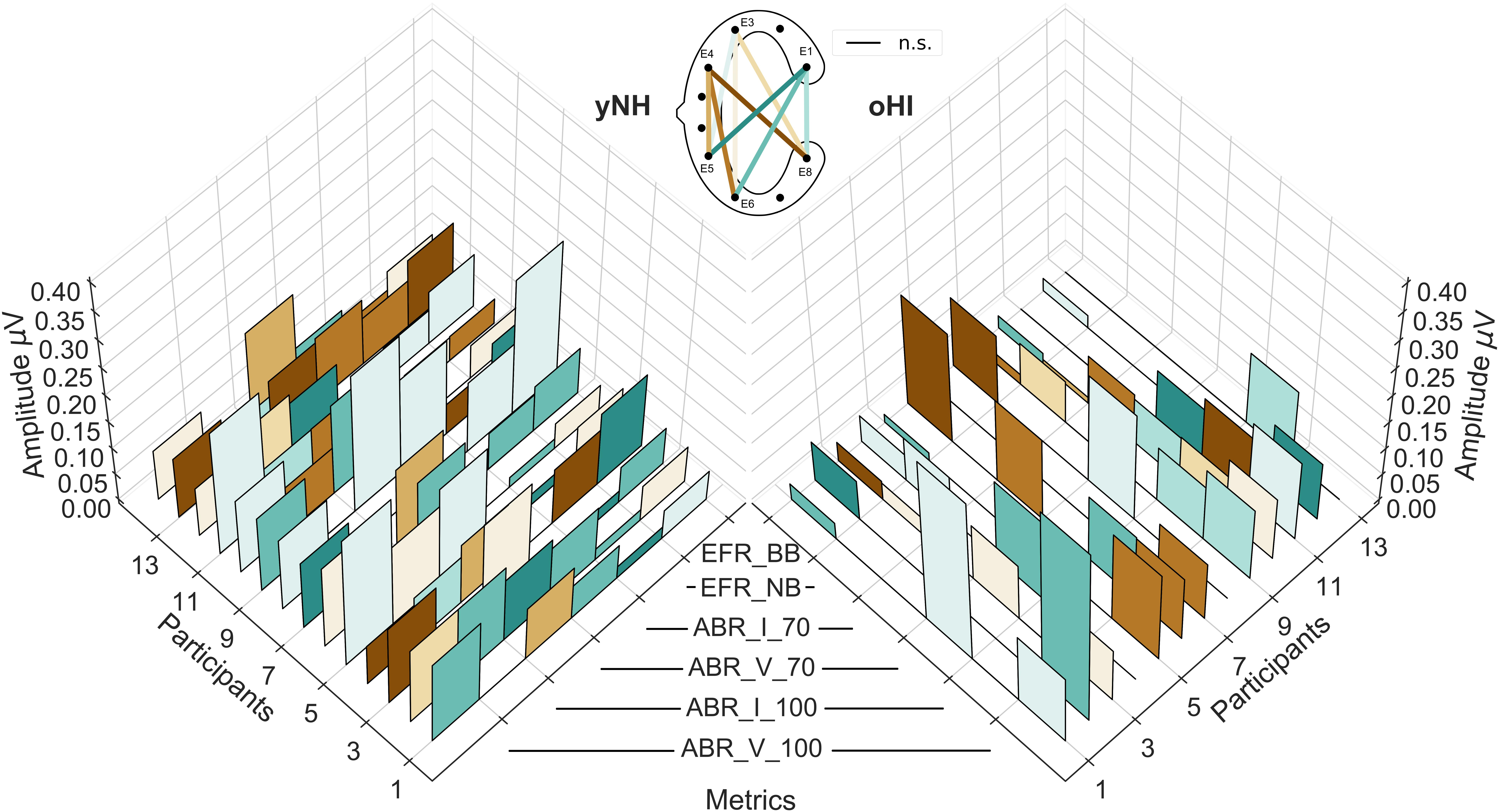 Frontiers | Acquisition of Subcortical Auditory Potentials With