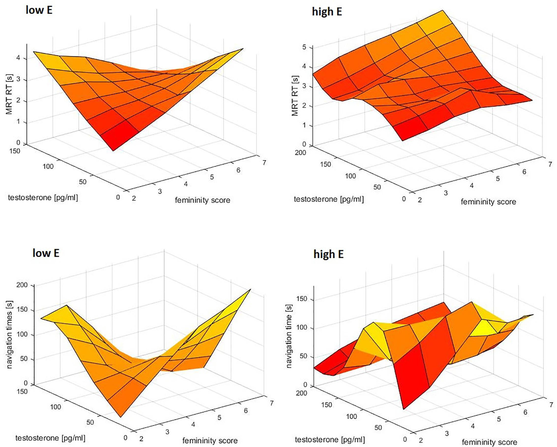 Pdf sex differences in spatial abilities among adults