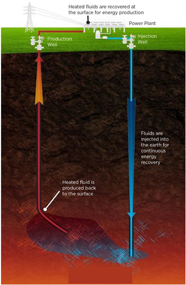 Figure 2 - This figure shows the circulation of fluids at a power plant harnessing energy from a geothermal reservoir (Department of Energy).