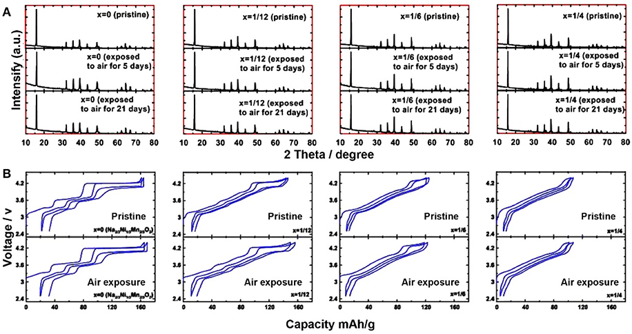 Frontiers | Air-Stable NaxTMO2 Cathodes for Sodium Storage