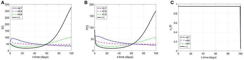 Frontiers | Optimal Control Problem of a Non-integer Order