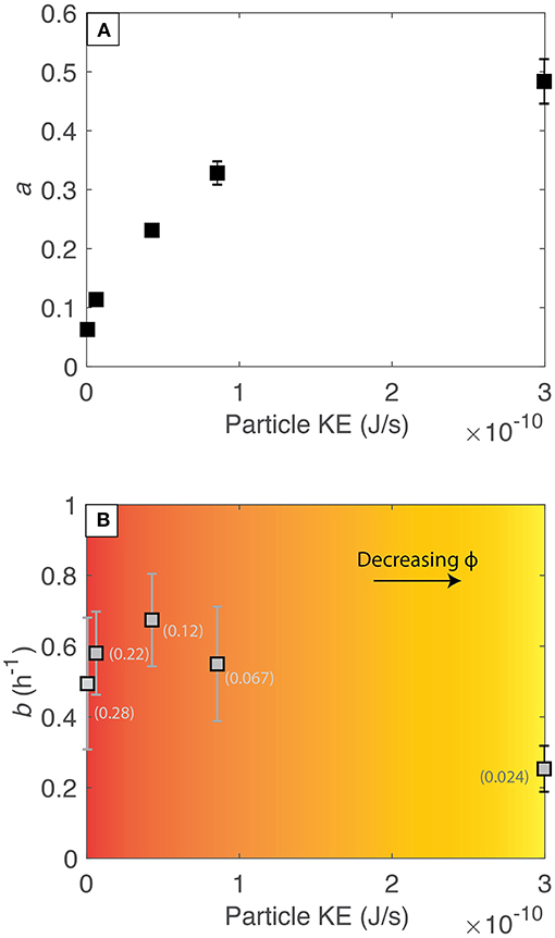 Frontiers | Modification of Mantle Cargo by Turbulent Ascent of