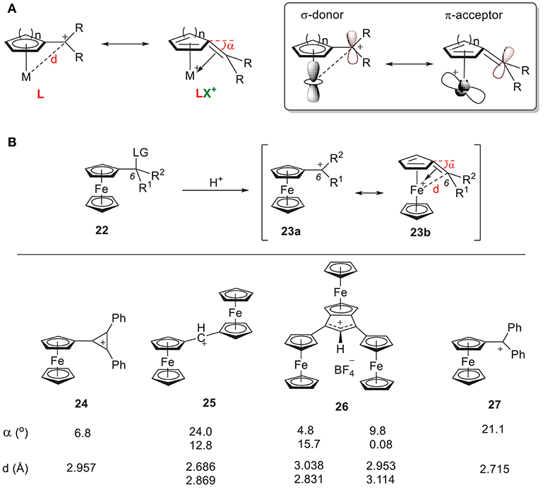 Frontiers | Molecular Orbital Insights of Transition Metal