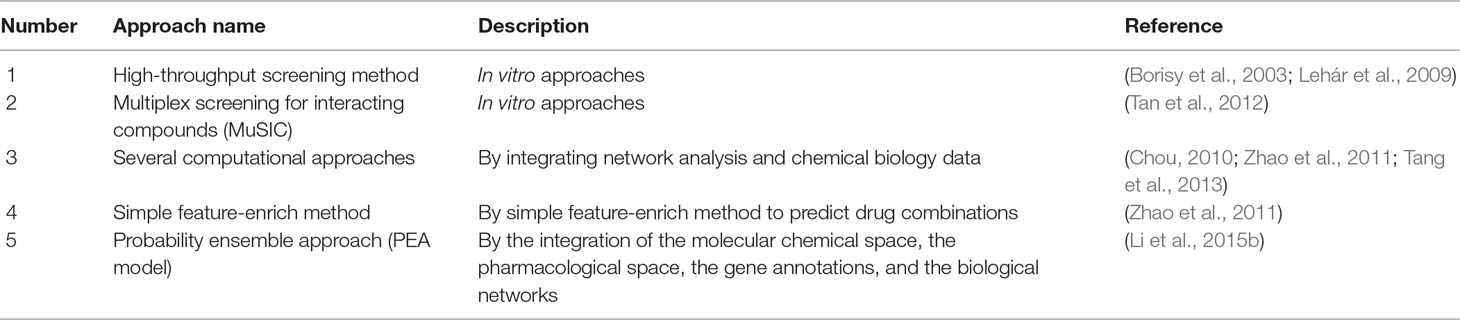 Frontiers | Systems Pharmacology for Investigation of the