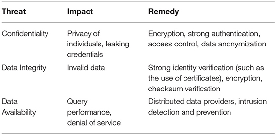 Frontiers | Cyberbiosecurity Challenges of Pathogen Genome Databases