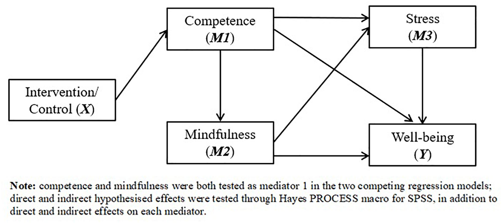 Frontiers | Effects of a Mental Health Intervention in