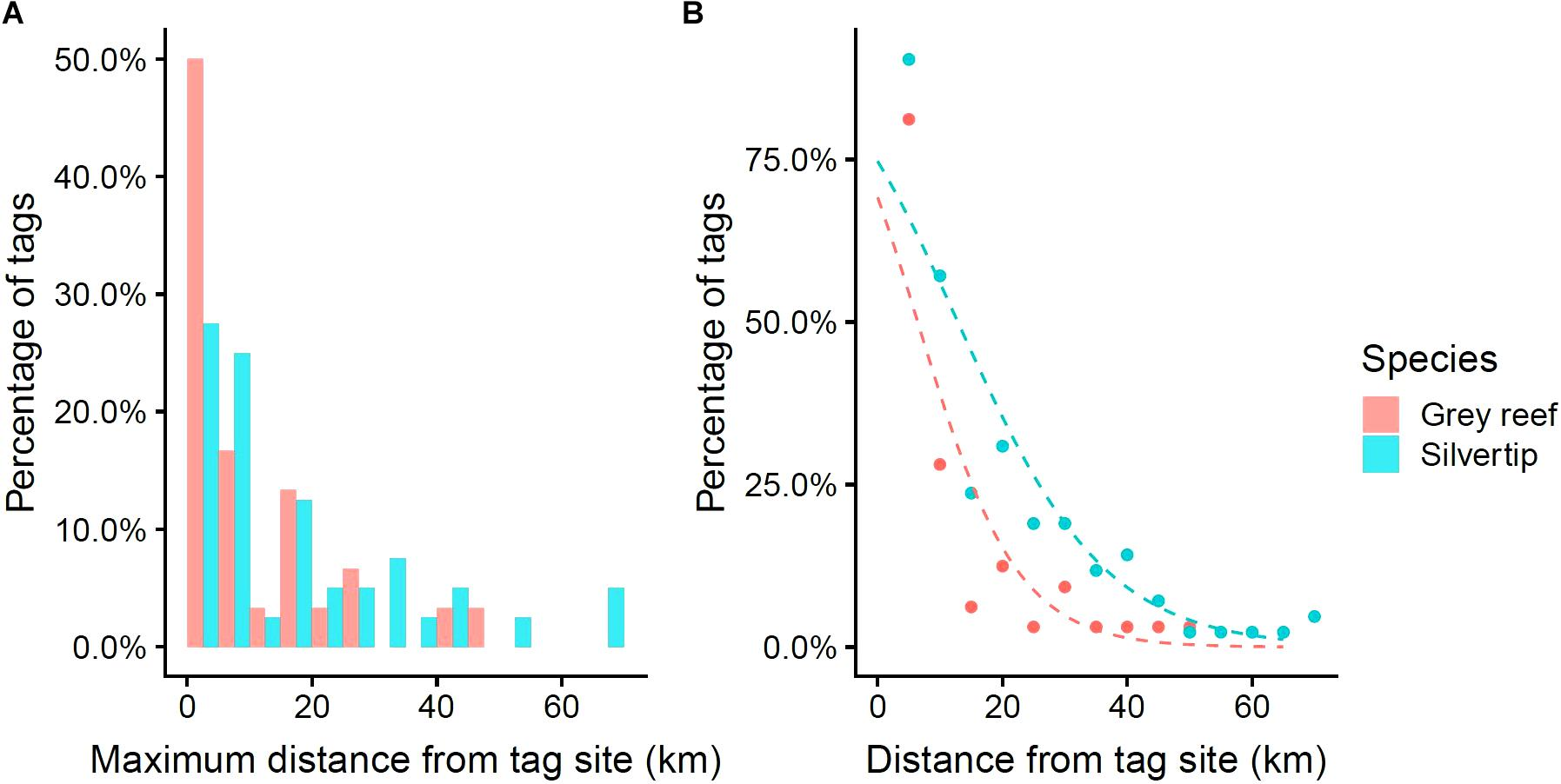 Frontiers | Estimating Space Use of Mobile Fishes in a Large