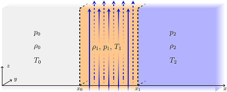 Frontiers | Magnetohydrodynamic Waves in Multi-Layered
