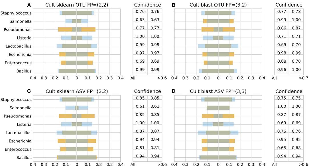 Frontiers | Evaluating the Effect of QIIME Balanced Default