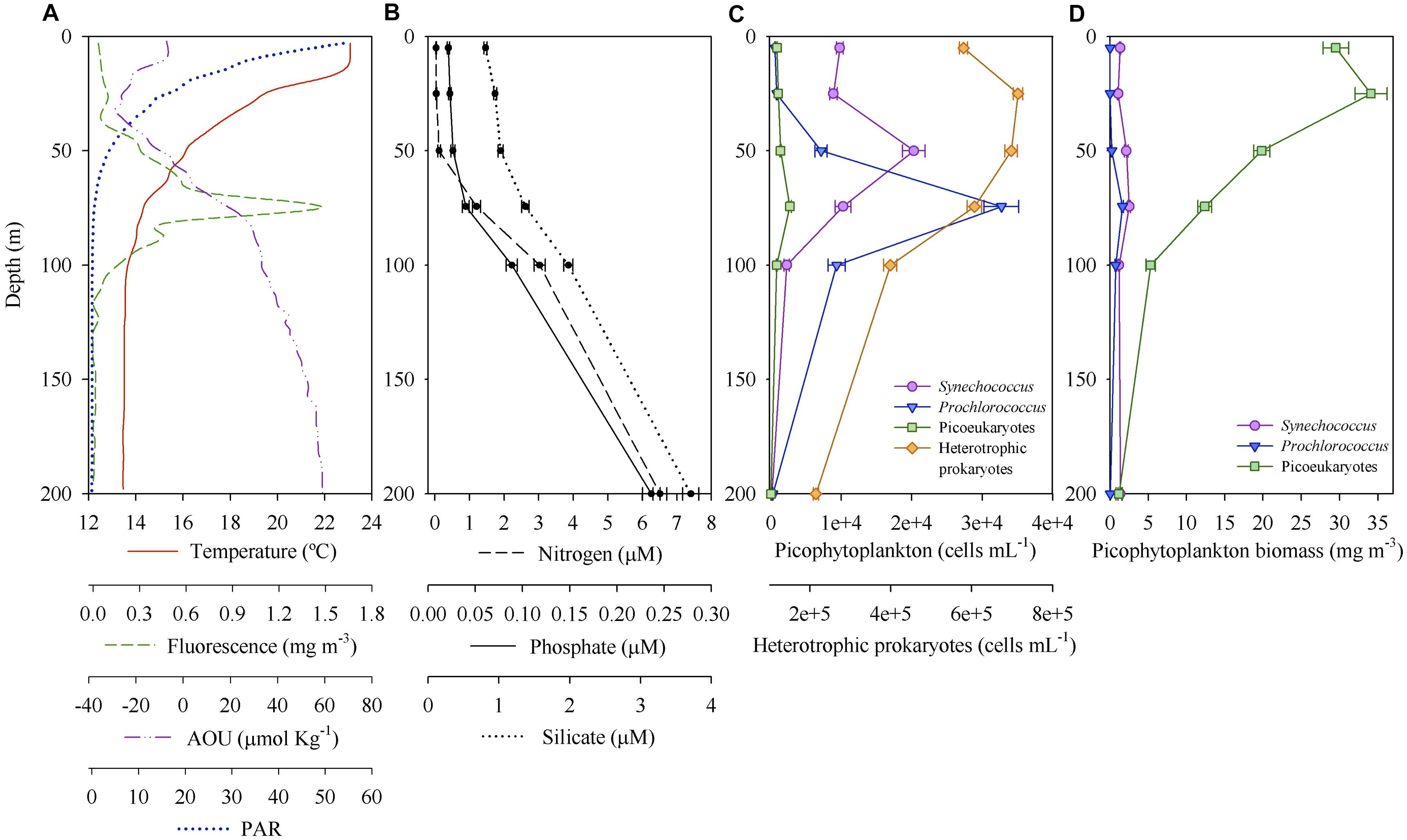 Frontiers | Phytoplankton Community Structure Is Driven by