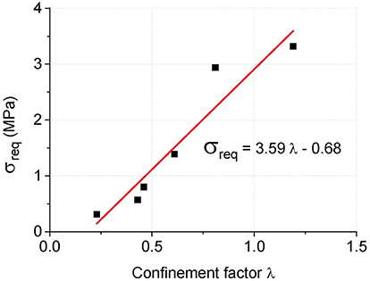 Frontiers | Confinement Effect of Concrete-Filled Steel Tube Columns