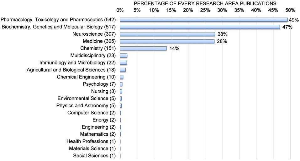 Frontiers | Trends in Sigma-1 Receptor Research: A 25-Year
